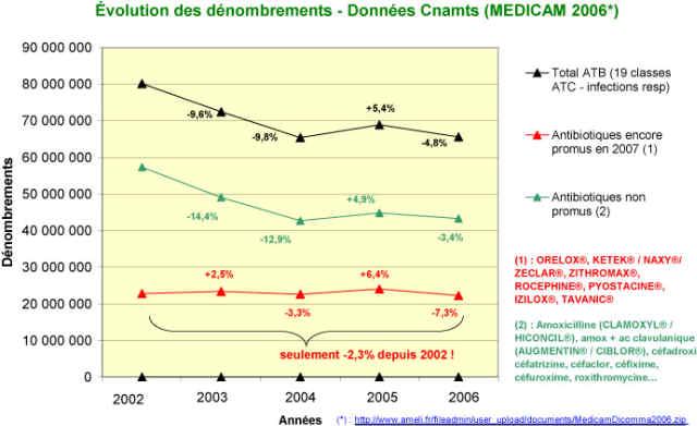 secteur pharmaceutique 2006